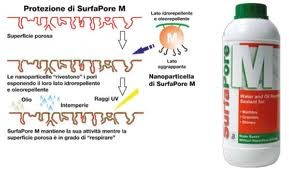 SurfaPore M