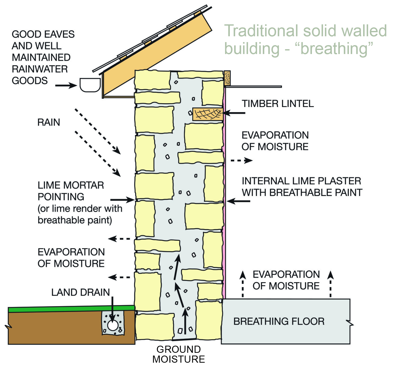 Solid Wall Insulation FAQs