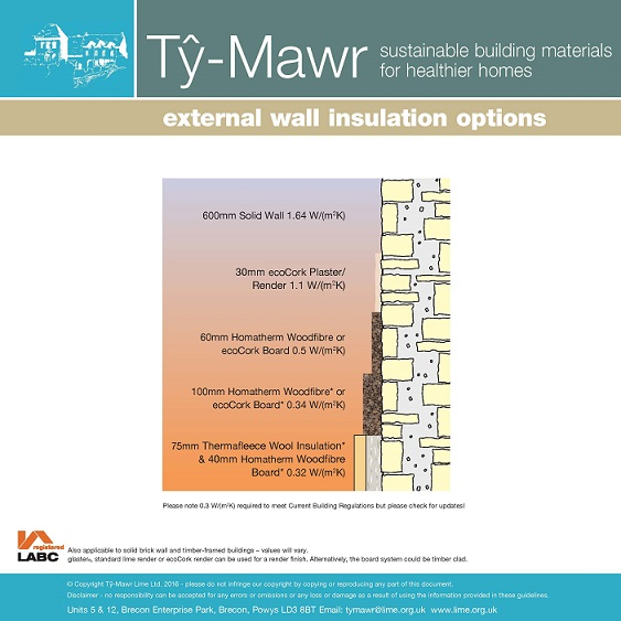 EWI U-Values